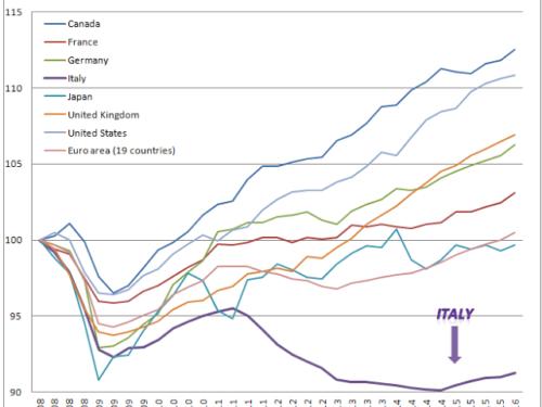 LA FOLGORANTE RIPRESA DELL'ITALIA (GRAFICO AGGIORNATO)